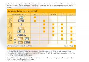 Elección del calentador según su capacidad antes de la instalación de calentadores.