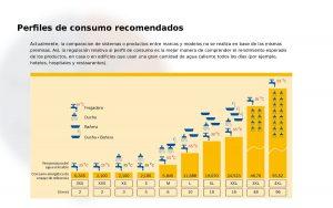 Instalación de calderas de gas de condensación en Madrid.