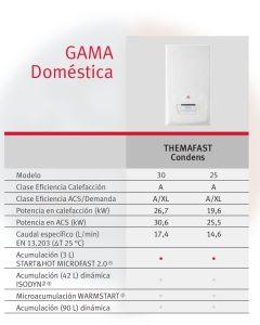 Características de las calderas de condensación Themafast Condens 25 y 30 de Saunier Duval.