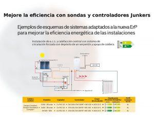 Con controladores y sondas de Junker puede aumentar la eficiencia de su caldera Cerapur Comfort hasta niveles máximos de rendimiento y eficiencia.